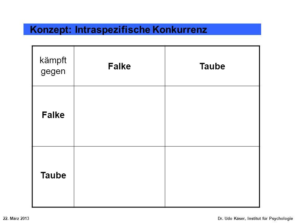 22. März 2013 Dr. Udo Käser, Institut für Psychologie Konzept: Intraspezifische Konkurrenz kämpft gegen FalkeTaube Falke Taube