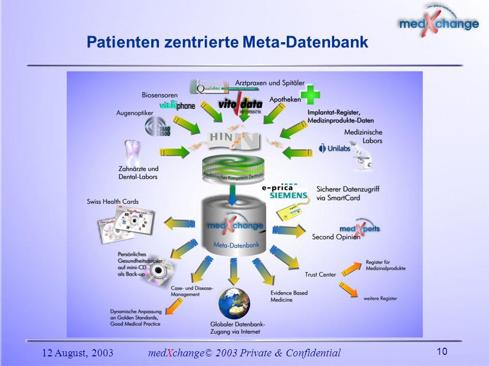 12 August, 2003medXchange© 2003 Private & Confidential 10 Patienten zentrierte Meta-Datenbank