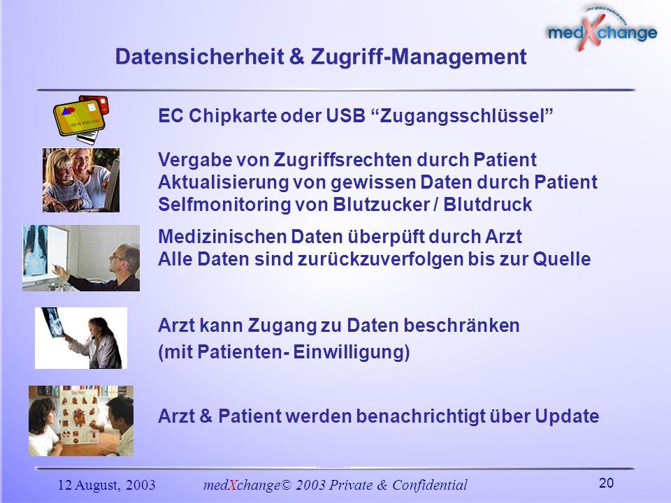 12 August, 2003medXchange© 2003 Private & Confidential 20 Datensicherheit & Zugriff-Management Vergabe von Zugriffsrechten durch Patient Aktualisierun