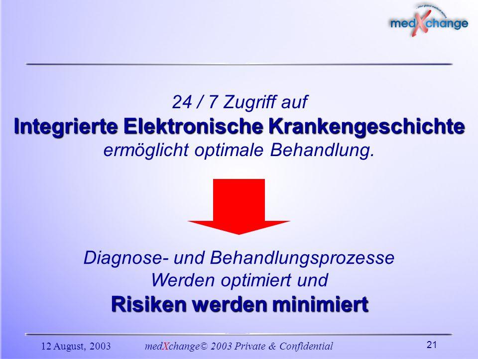 12 August, 2003medXchange© 2003 Private & Confidential 21 24 / 7 Zugriff auf Integrierte Elektronische Krankengeschichte ermöglicht optimale Behandlun