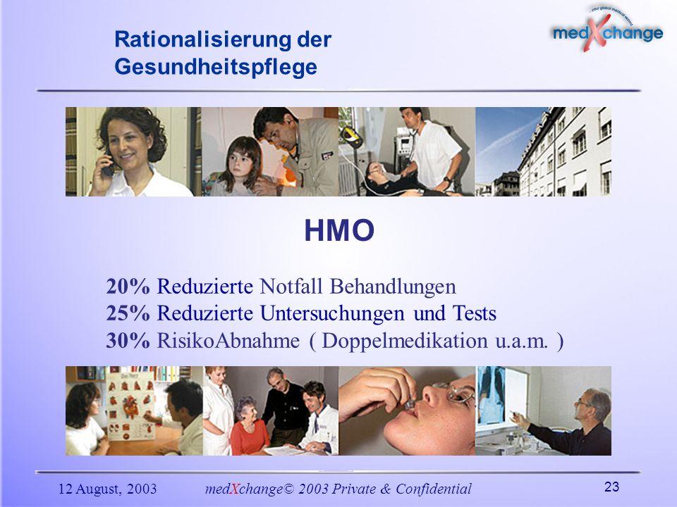 12 August, 2003medXchange© 2003 Private & Confidential 23 20% Reduzierte Notfall Behandlungen 25% Reduzierte Untersuchungen und Tests 30% RisikoAbnahm