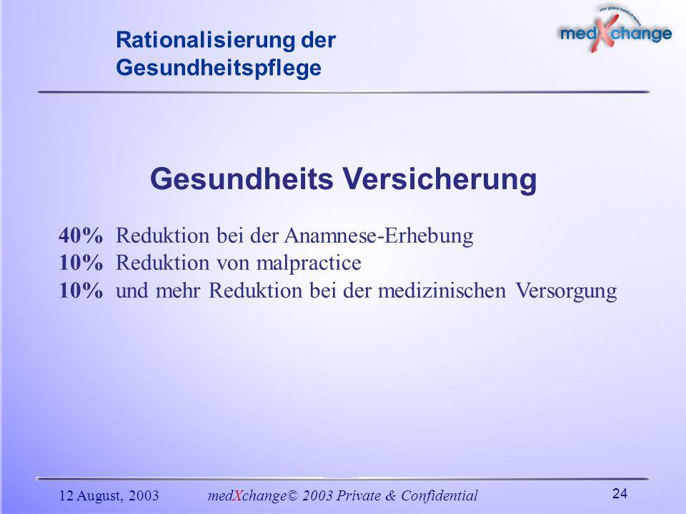 12 August, 2003medXchange© 2003 Private & Confidential 24 40% Reduktion bei der Anamnese-Erhebung 10% Reduktion von malpractice 10% und mehr Reduktion