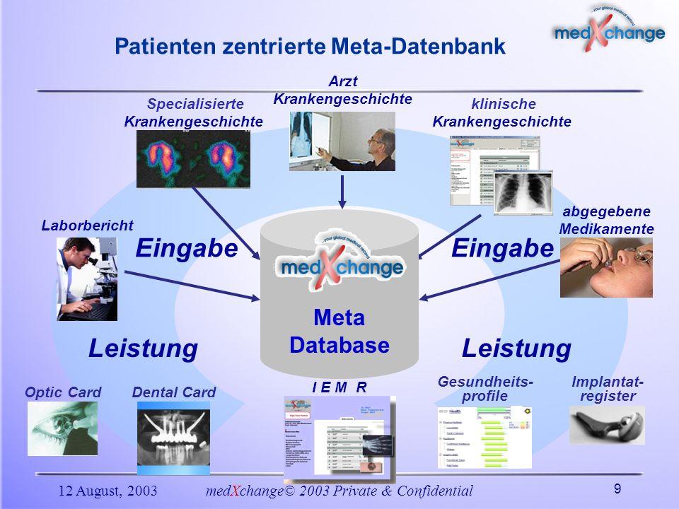 12 August, 2003medXchange© 2003 Private & Confidential 9 Implantat- register Optic Card Specialisierte Krankengeschichte Leistung Eingabe Leistung Ein
