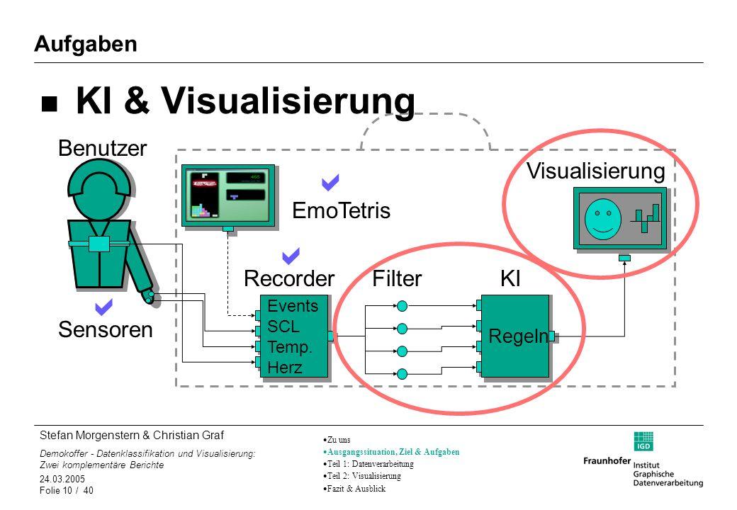 Stefan Morgenstern & Christian Graf Demokoffer - Datenklassifikation und Visualisierung: Zwei komplementäre Berichte 24.03.2005 Folie 10 / 40 Aufgaben
