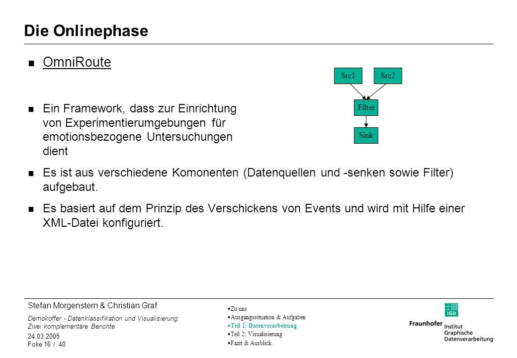 Stefan Morgenstern & Christian Graf Demokoffer - Datenklassifikation und Visualisierung: Zwei komplementäre Berichte 24.03.2005 Folie 16 / 40 Die Onli
