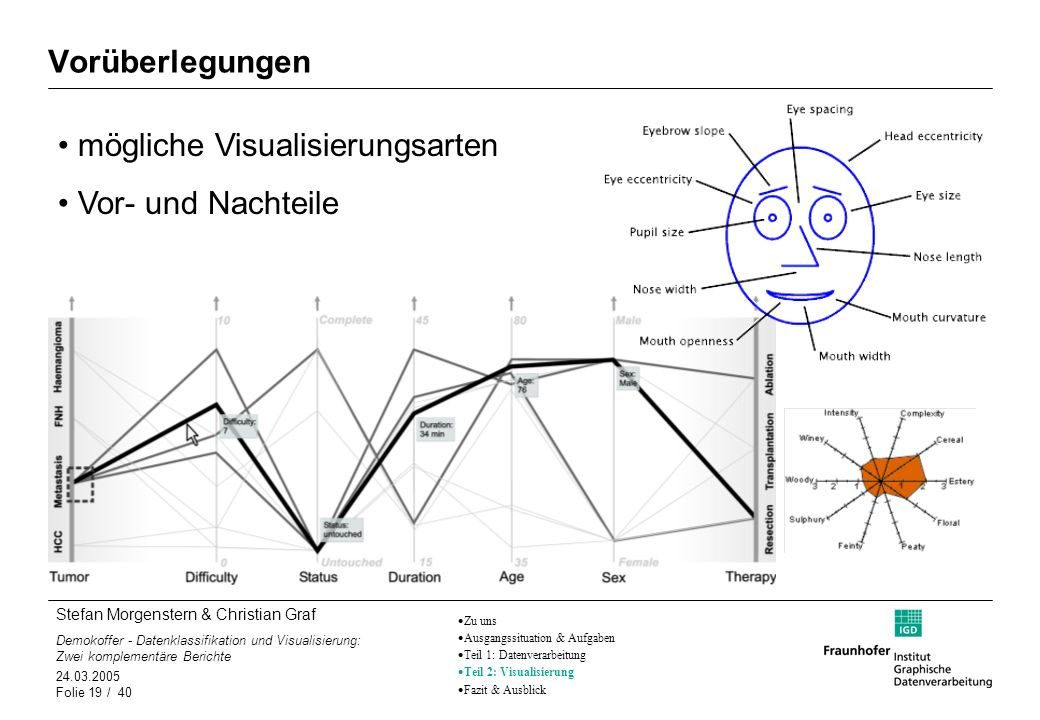 Stefan Morgenstern & Christian Graf Demokoffer - Datenklassifikation und Visualisierung: Zwei komplementäre Berichte 24.03.2005 Folie 19 / 40 Vorüberl
