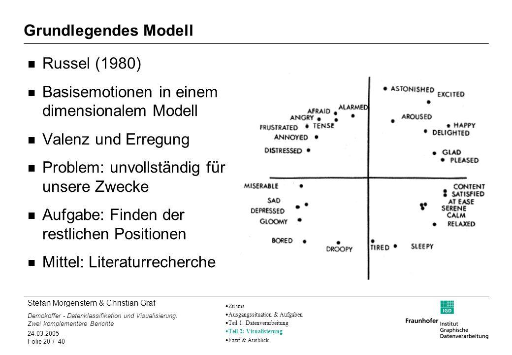 Stefan Morgenstern & Christian Graf Demokoffer - Datenklassifikation und Visualisierung: Zwei komplementäre Berichte 24.03.2005 Folie 20 / 40 Grundleg