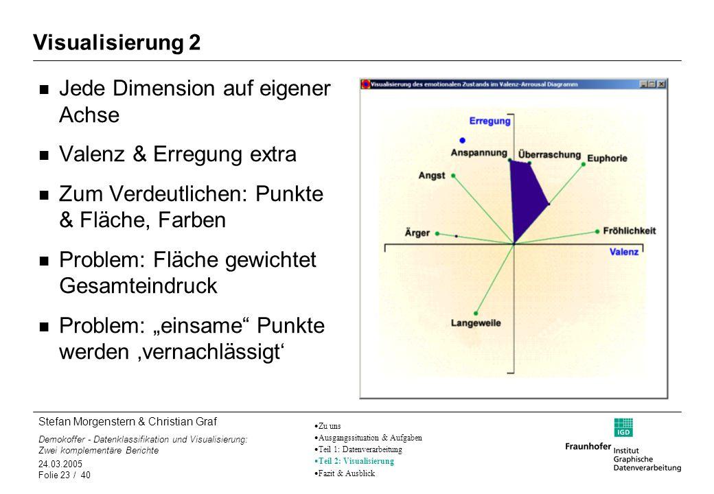 Stefan Morgenstern & Christian Graf Demokoffer - Datenklassifikation und Visualisierung: Zwei komplementäre Berichte 24.03.2005 Folie 23 / 40 Jede Dim