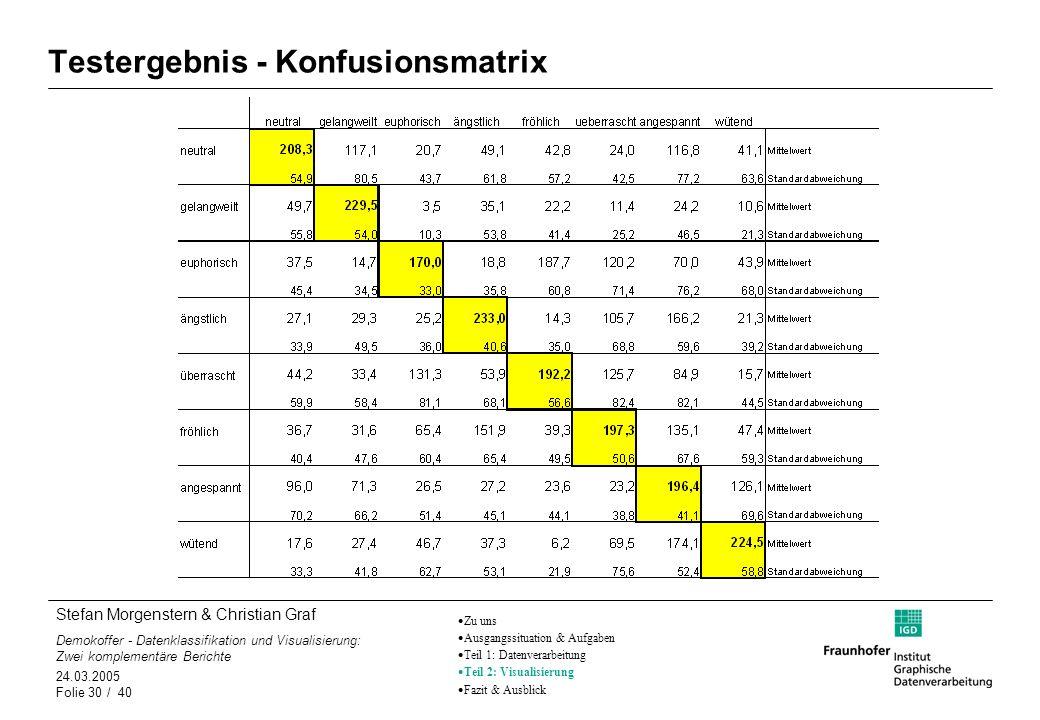 Stefan Morgenstern & Christian Graf Demokoffer - Datenklassifikation und Visualisierung: Zwei komplementäre Berichte 24.03.2005 Folie 30 / 40 Testerge