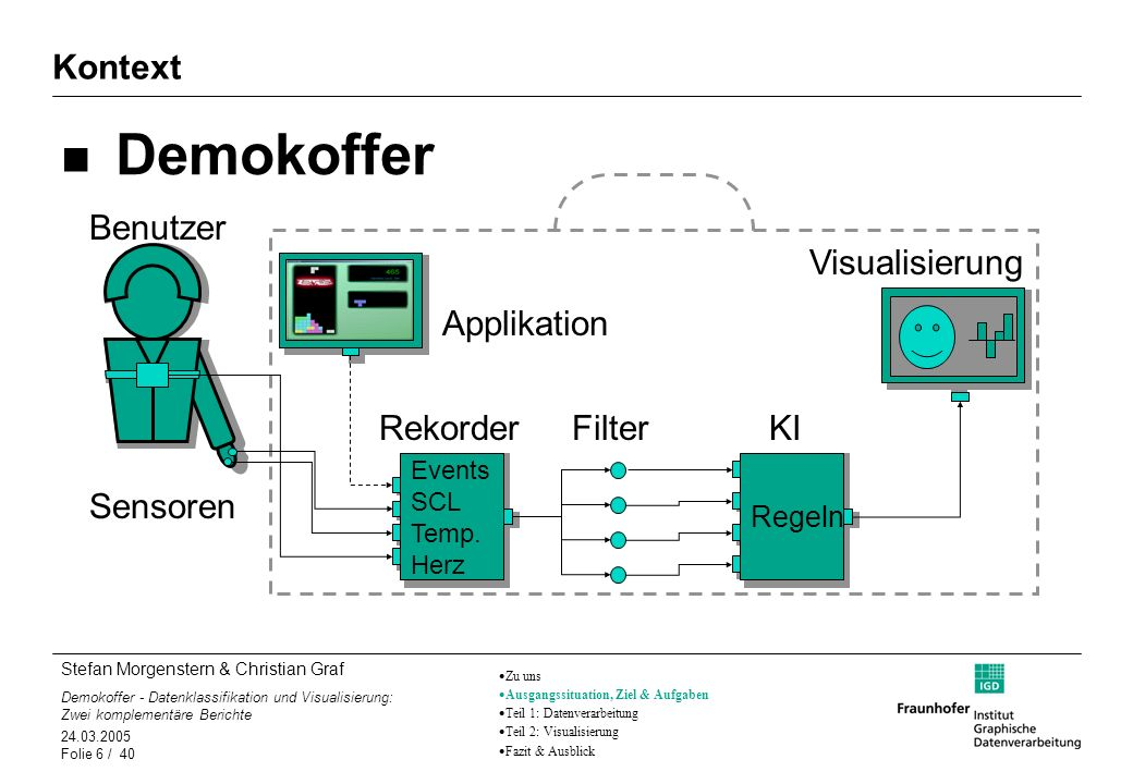 Stefan Morgenstern & Christian Graf Demokoffer - Datenklassifikation und Visualisierung: Zwei komplementäre Berichte 24.03.2005 Folie 17 / 40 Die Onlinephase Die Daten werden jetzt vom ComPort ausgelesen.