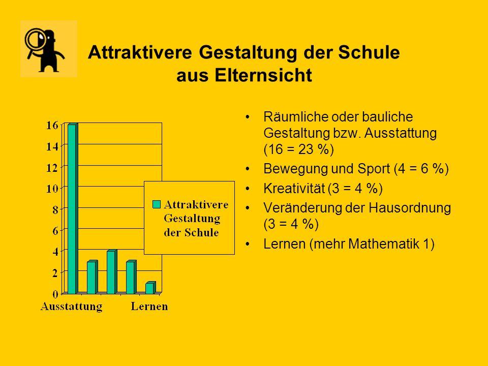 Wünsche der Eltern nach mehr Förderung bzw. mehr Angeboten in den Bereichen... Kreativität (14 =20 %) Gegenstände (11 = 15 %) Bewegung/Sport ( 9 = 13