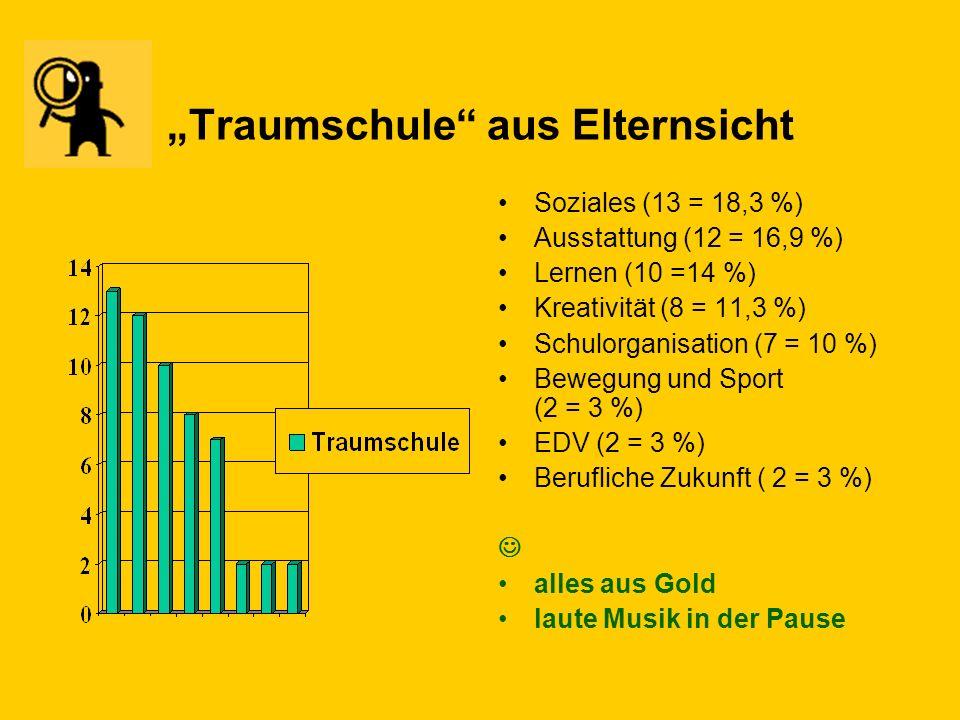 Attraktivere Gestaltung der Schule aus Elternsicht Räumliche oder bauliche Gestaltung bzw. Ausstattung (16 = 23 %) Bewegung und Sport (4 = 6 %) Kreati