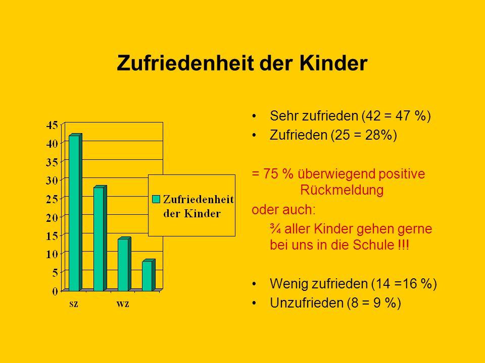 Vorschläge der Eltern für einen neuen Schulnamen Finde SPZ 23 in Ordnung! am besten ganz einfach: Öffentliche Schule der Stadt Wien KFS – kinderfreund