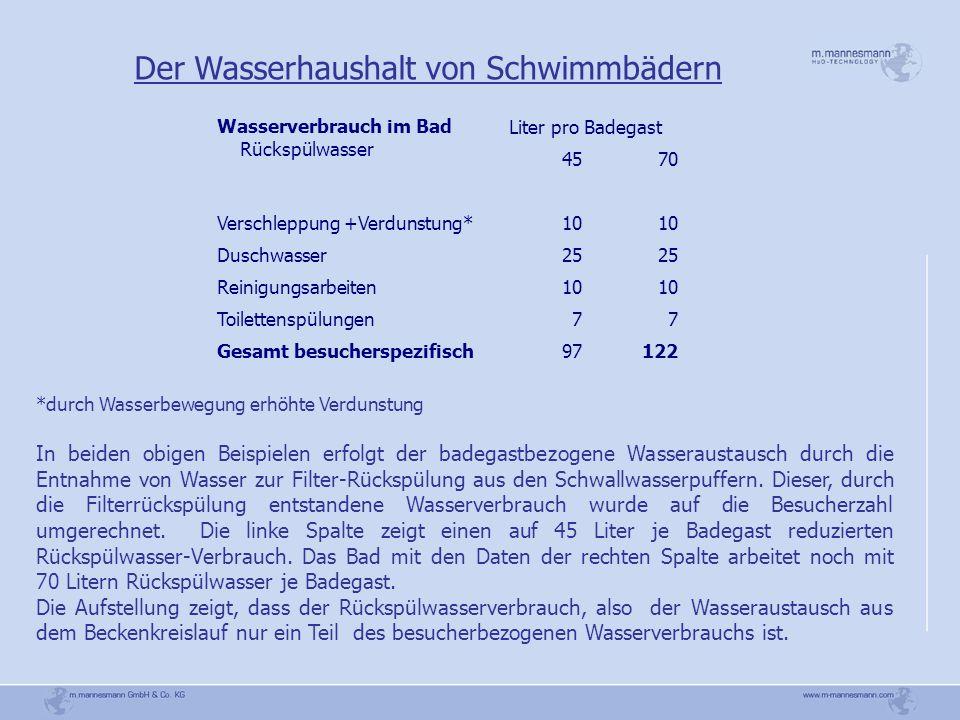 Wasserverbrauch im Bad Rückspülwasser Liter pro Badegast 4570 Verschleppung +Verdunstung*10 Duschwasser25 Reinigungsarbeiten10 Toilettenspülungen77 Ge