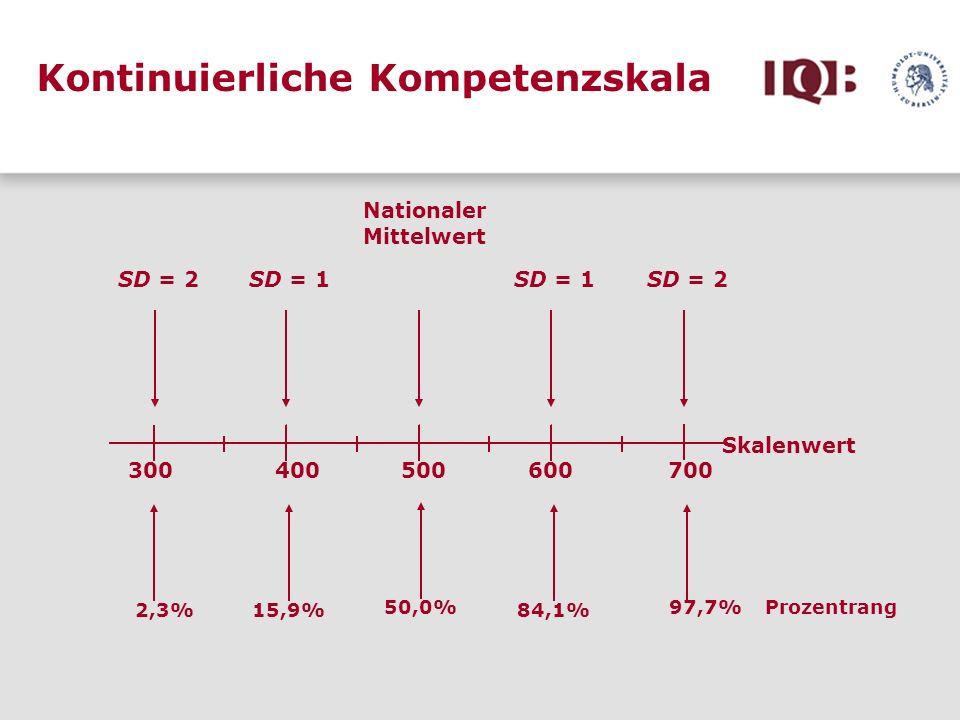 Kontinuierliche Kompetenzskala 300 400 500 600 700 Skalenwert SD = 2 SD = 1 Nationaler Mittelwert 2,3%15,9%84,1% 97,7% Prozentrang 50,0%