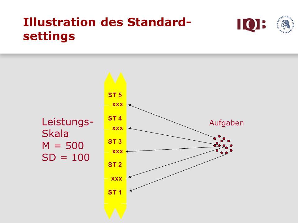Illustration des Standard- settings ST 5 ST 4 ST 3 ST 2 ST 1 xxx Aufgaben Leistungs- Skala M = 500 SD = 100