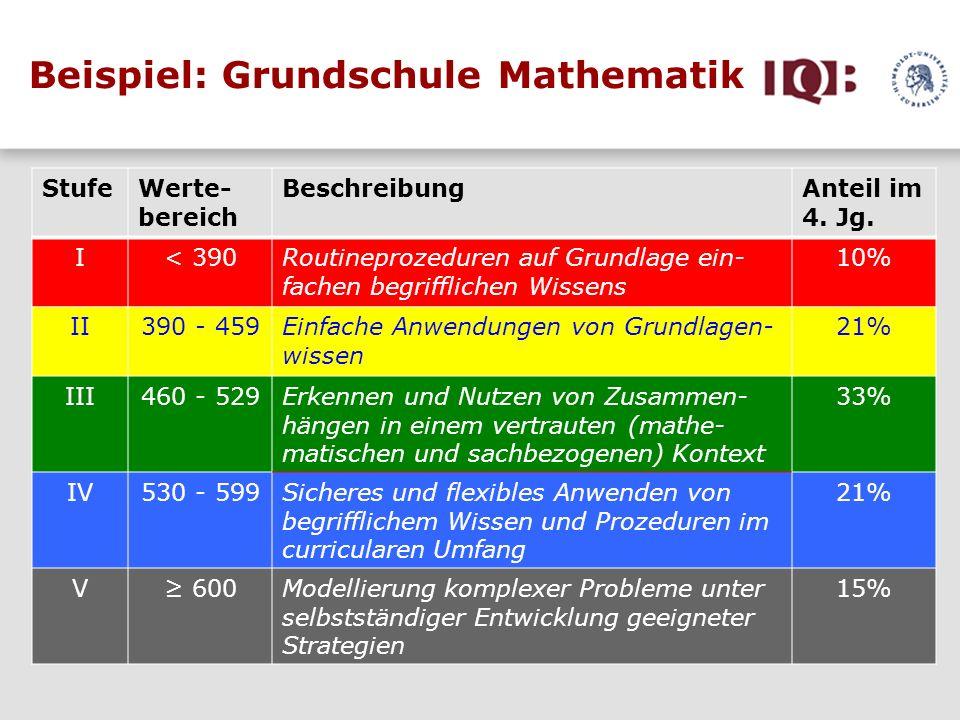Beispiel: Grundschule Mathematik StufeWerte- bereich BeschreibungAnteil im 4. Jg. I< 390Routineprozeduren auf Grundlage ein- fachen begrifflichen Wiss