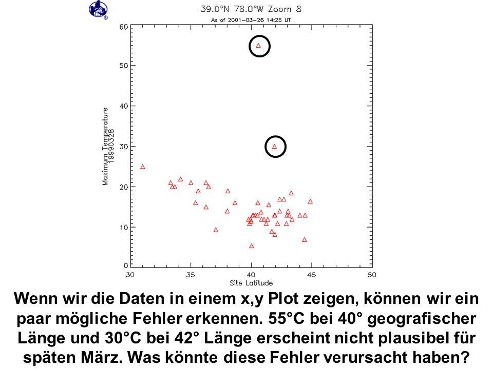 Wenn wir die Daten in einem x,y Plot zeigen, können wir ein paar mögliche Fehler erkennen. 55°C bei 40° geografischer Länge und 30°C bei 42° Länge ers