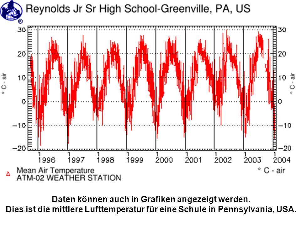 Daten können auch in Grafiken angezeigt werden. Dies ist die mittlere Lufttemperatur für eine Schule in Pennsylvania, USA.