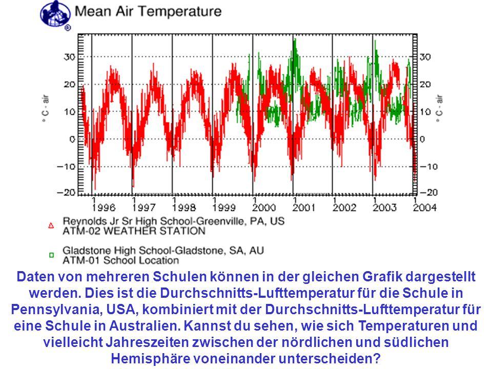 Daten von mehreren Schulen können in der gleichen Grafik dargestellt werden. Dies ist die Durchschnitts-Lufttemperatur für die Schule in Pennsylvania,