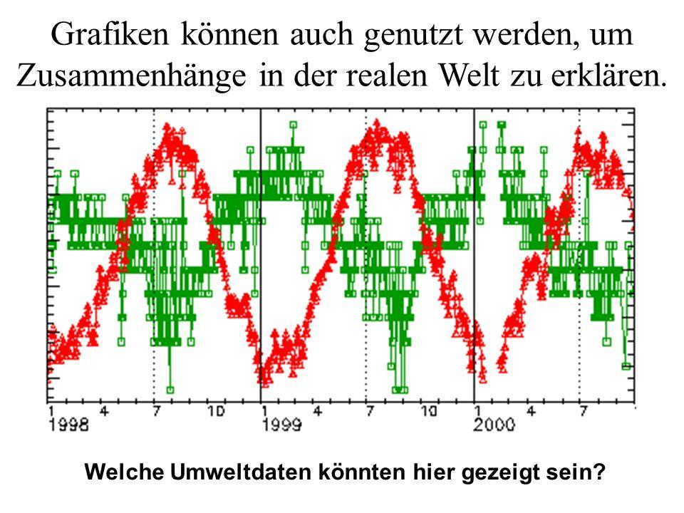 Grafiken können auch genutzt werden, um Zusammenhänge in der realen Welt zu erklären. Welche Umweltdaten könnten hier gezeigt sein?