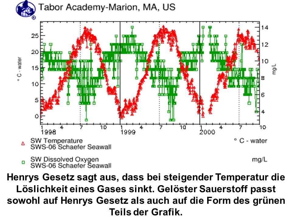 Henrys Gesetz sagt aus, dass bei steigender Temperatur die Löslichkeit eines Gases sinkt. Gelöster Sauerstoff passt sowohl auf Henrys Gesetz als auch