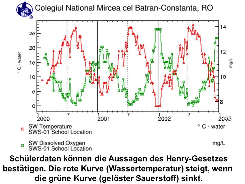 Schülerdaten können die Aussagen des Henry-Gesetzes bestätigen. Die rote Kurve (Wassertemperatur) steigt, wenn die grüne Kurve (gelöster Sauerstoff) s