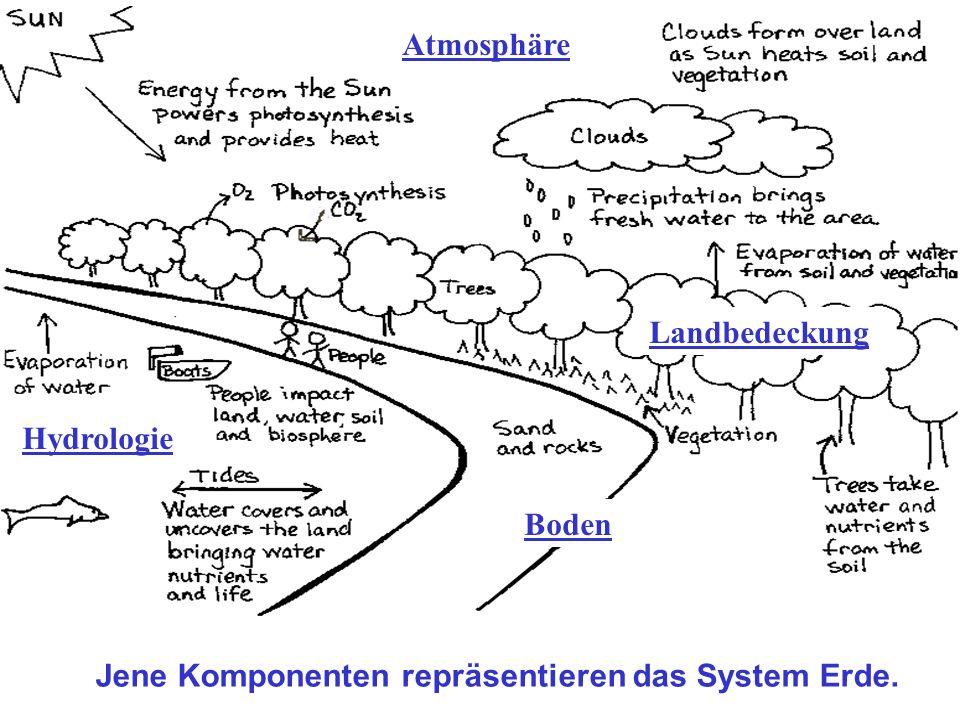 Jene Komponenten repräsentieren das System Erde. Hydrologie Atmosphäre Landbedeckung Boden