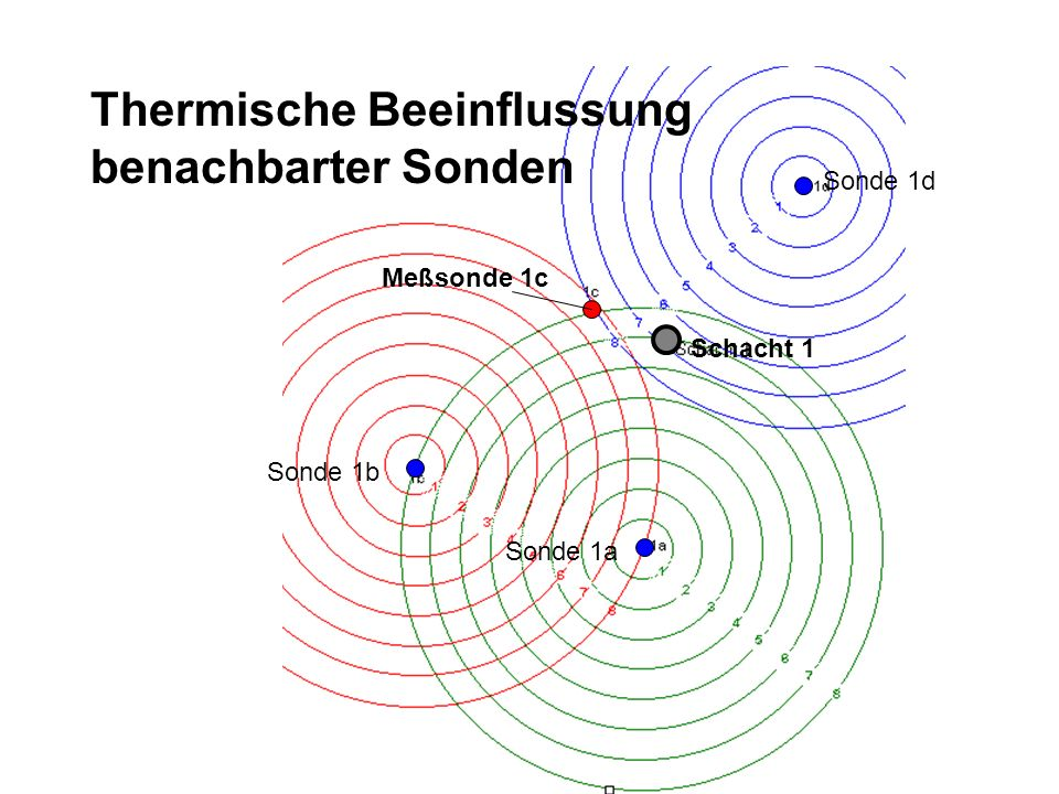 Thermische Beeinflussung benachbarter Sonden Meßsonde 1c Sonde 1b Sonde 1d Sonde 1a Schacht 1