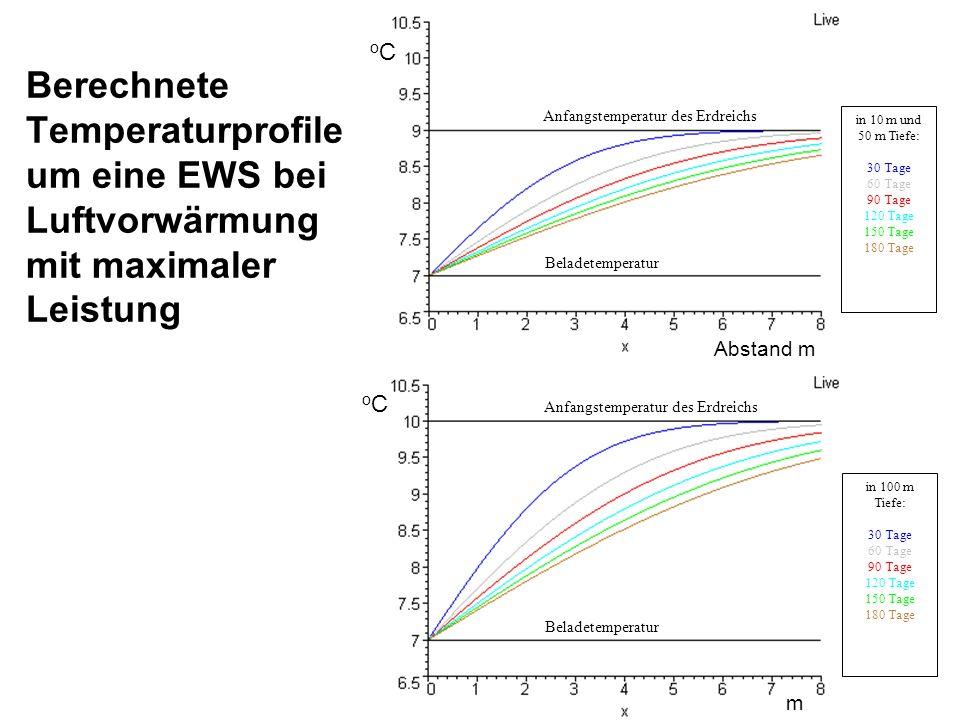 Berechnete Temperaturprofile um eine EWS bei Luftvorwärmung mit maximaler Leistung Anfangstemperatur des Erdreichs Beladetemperatur in 10 m und 50 m T