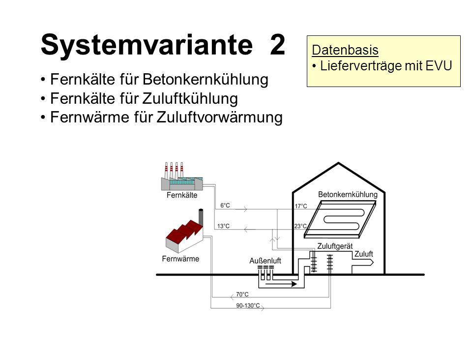 Systemvariante 2 Fernkälte für Betonkernkühlung Fernkälte für Zuluftkühlung Fernwärme für Zuluftvorwärmung Datenbasis Lieferverträge mit EVU