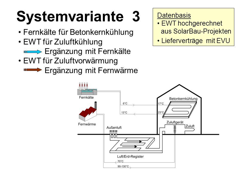 Systemvariante 3 Fernkälte für Betonkernkühlung EWT für Zuluftkühlung Ergänzung mit Fernkälte EWT für Zuluftvorwärmung Ergänzung mit Fernwärme Datenba