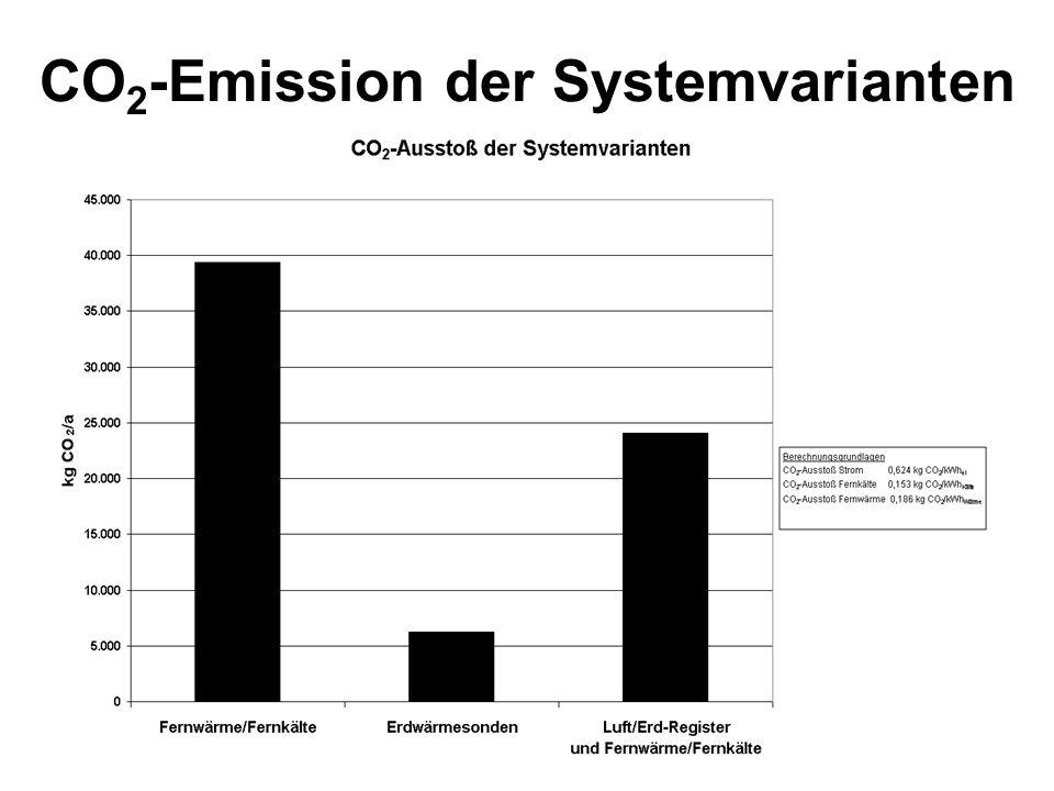 CO 2 -Emission der Systemvarianten