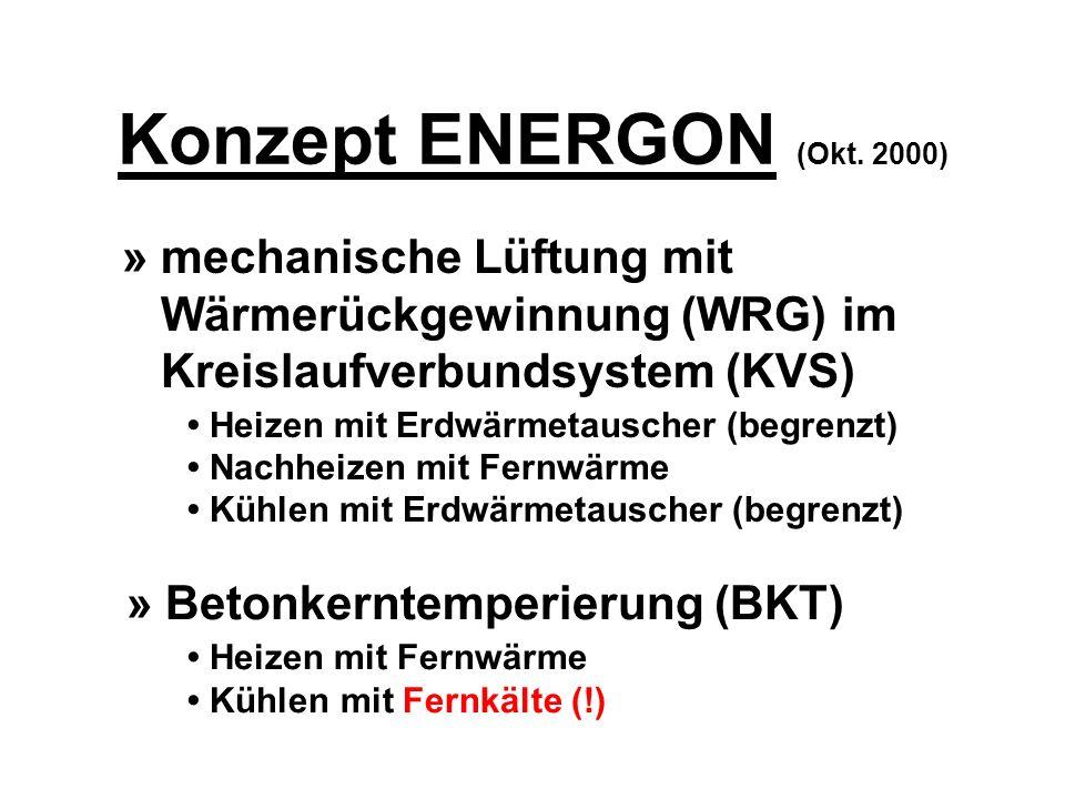 » mechanische Lüftung mit Wärmerückgewinnung (WRG) im Kreislaufverbundsystem (KVS) Heizen mit Erdwärmetauscher (begrenzt) Nachheizen mit Fernwärme Küh