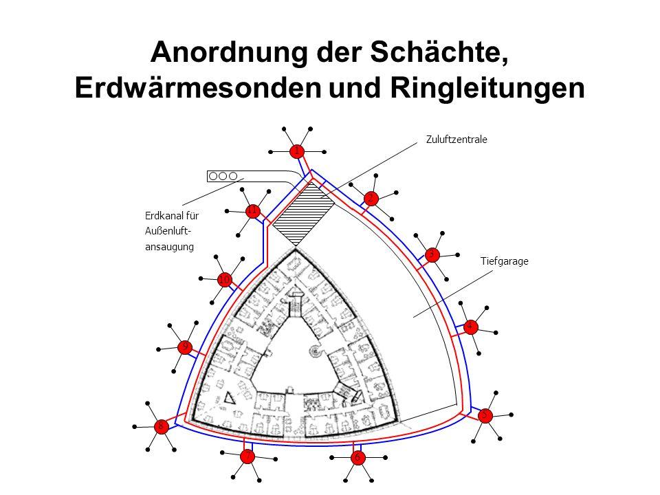 Anordnung der Schächte, Erdwärmesonden und Ringleitungen Tiefgarage Erdkanal für Außenluft- ansaugung Zuluftzentrale 6 7 8 5 4 3 2 1 11 10 9