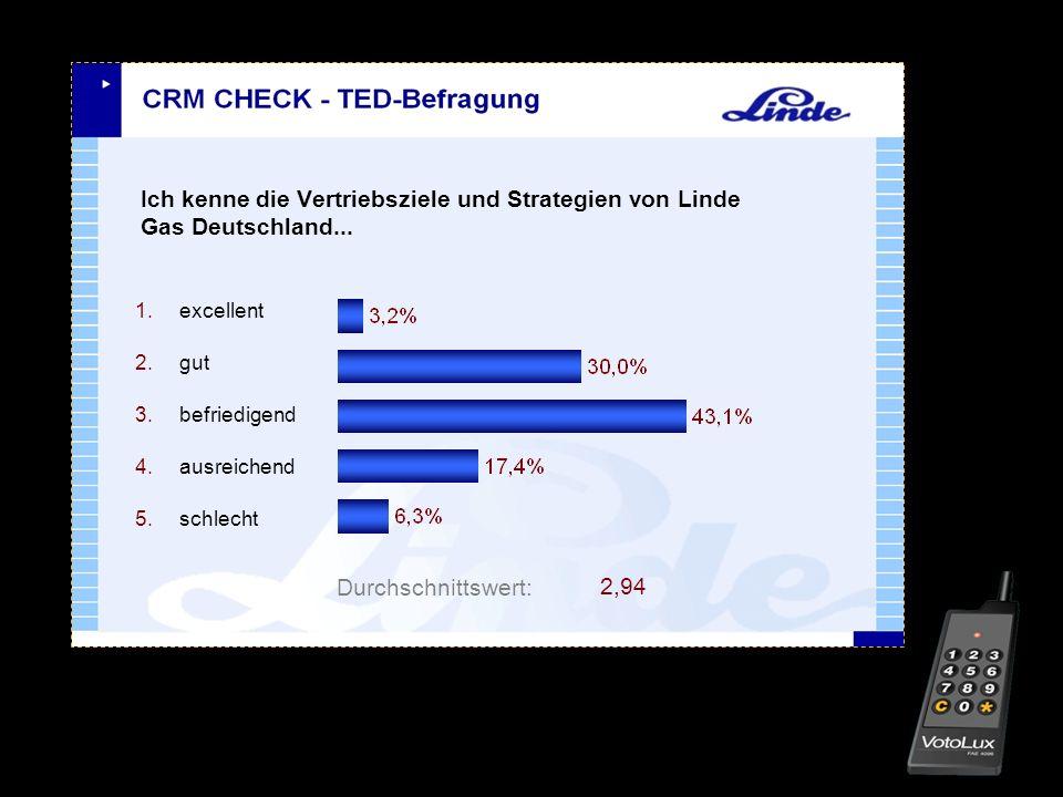 Ich kenne die Vertriebsziele und Strategien von Linde Gas Deutschland... 1.excellent 2.gut 3.befriedigend 4.ausreichend 5.schlecht Durchschnittswert: