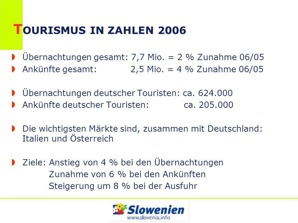 T OURISMUS IN ZAHLEN 2006 Übernachtungen gesamt: 7,7 Mio. = 2 % Zunahme 06/05 Ankünfte gesamt: 2,5 Mio. = 4 % Zunahme 06/05 Übernachtungen deutscher T