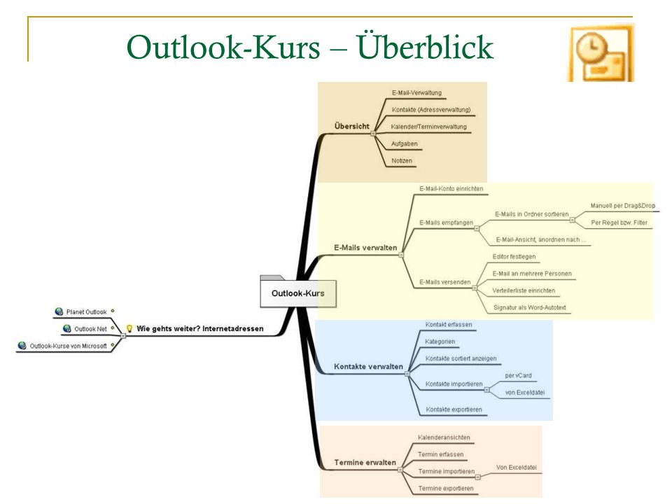 2 Outlook-Kurs – Überblick