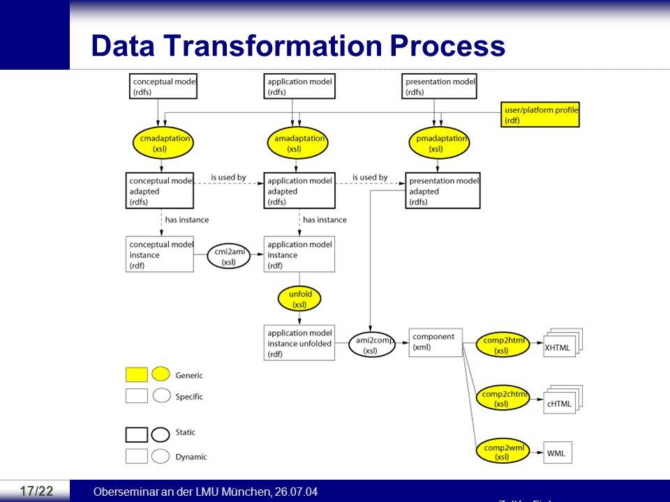 Oberseminar an der LMU München, 26.07.04 Zoltán Fiala 16/22 Presentation Design Adaption im Presentation Model (PM) –Anpassung von Medienelementen an