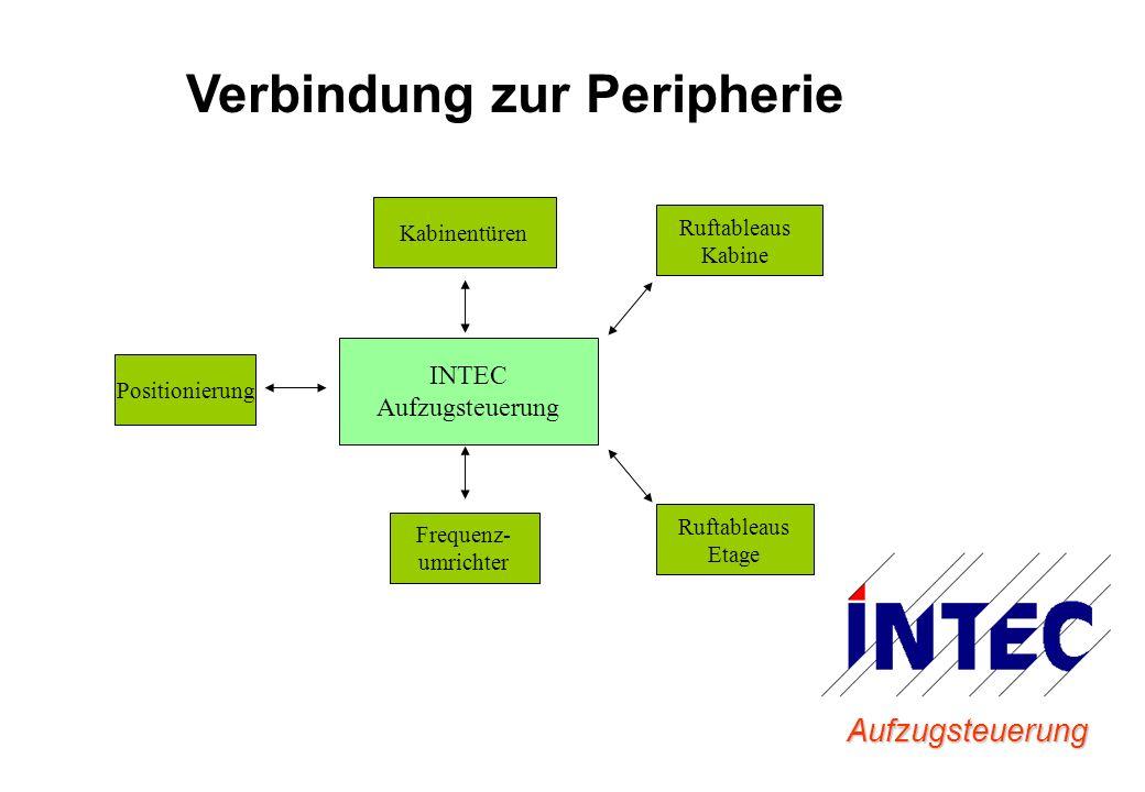 Aufzugsteuerung Frequenz- umrichter Ruftableaus Kabine Positionierung Kabinentüren Verbindung zur Peripherie Ruftableaus Etage INTEC Aufzugsteuerung