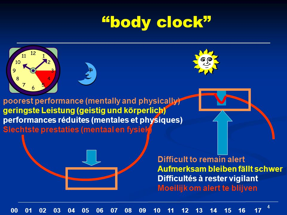 4 body clock poorest performance (mentally and physically) geringste Leistung (geistig und körperlich) performances réduites (mentales et physiques) S