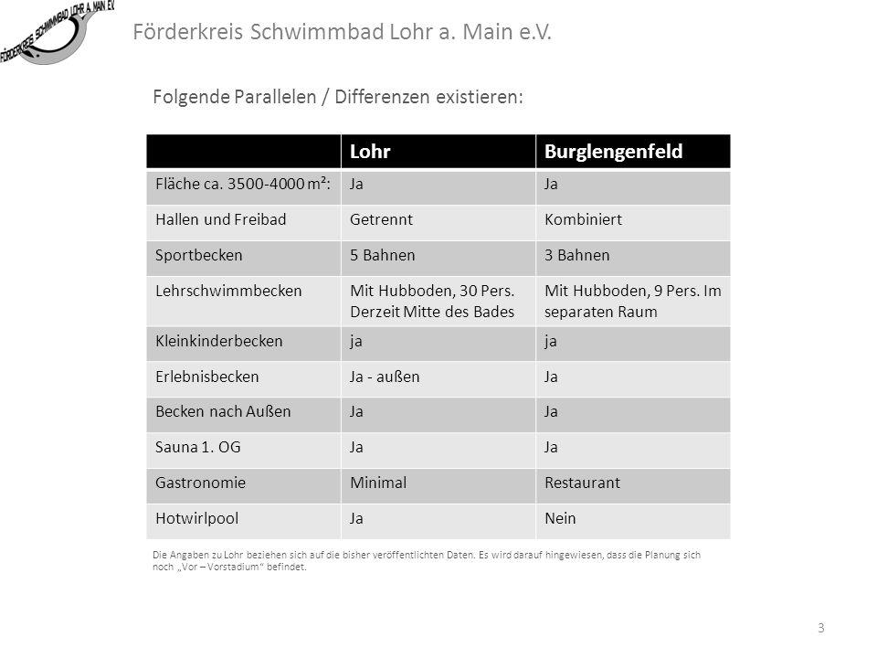 Förderkreis Schwimmbad Lohr a.Main e.V.