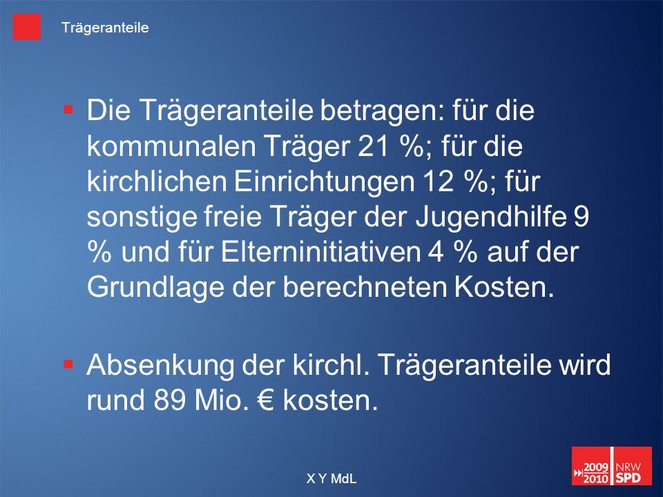 X Y MdL Trägeranteile Die Trägeranteile betragen: für die kommunalen Träger 21 %; für die kirchlichen Einrichtungen 12 %; für sonstige freie Träger de