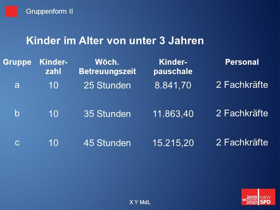 X Y MdL Gruppenform II GruppeKinder- zahl Wöch. Betreuungszeit Kinder- pauschale Personal a1025 Stunden8.841,702 Fachkräfte b1035 Stunden11.863,402 Fa