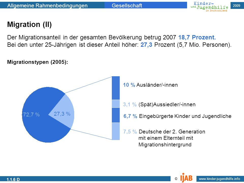 2009 www.kinder-jugendhilfe.info © Allgemeine RahmenbedingungenGesellschaft 1.1.6 D Migration (II) Der Migrationsanteil in der gesamten Bevölkerung be