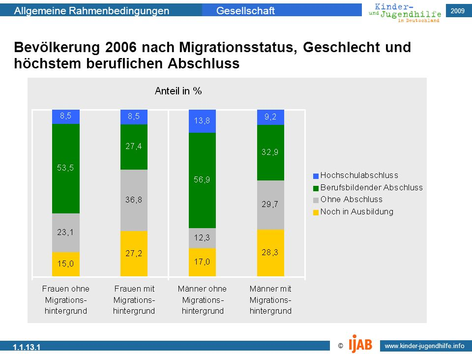 2009 www.kinder-jugendhilfe.info © Allgemeine RahmenbedingungenGesellschaft 1.1.13.1 Grundschule Gymnasiale Oberstufe Kindergarten Gymnasium Gesamtsch