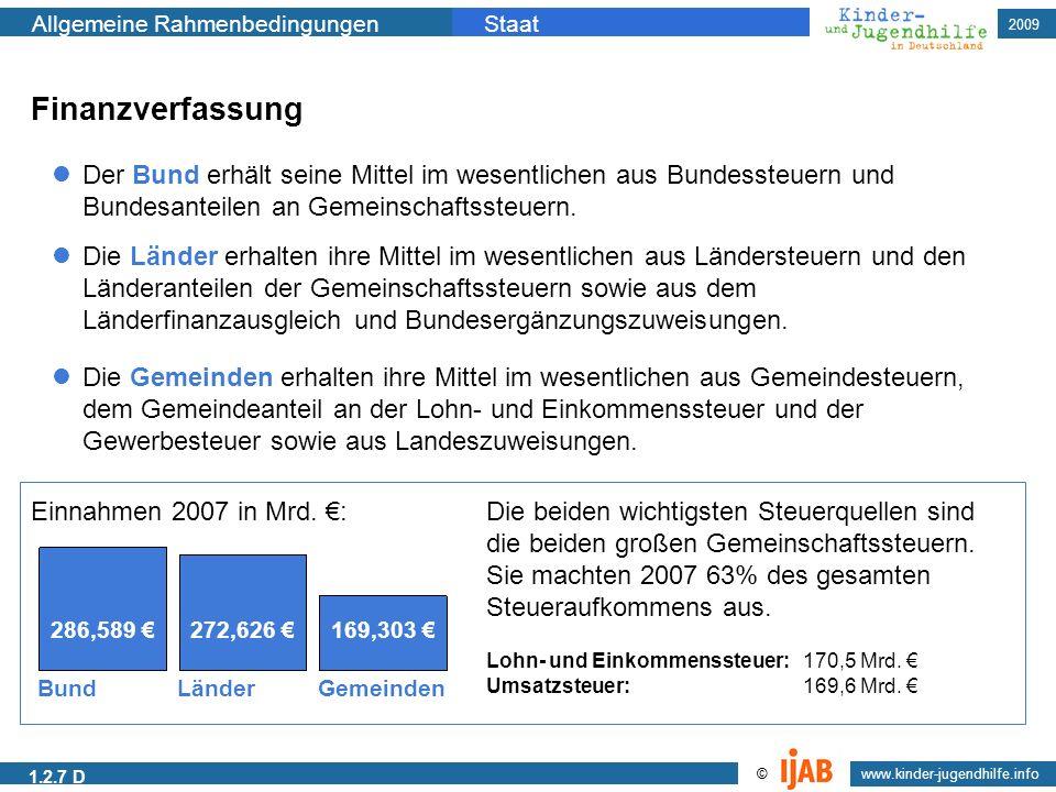 2009 Allgemeine RahmenbedingungenStaat www.kinder-jugendhilfe.info © Finanzverfassung Der Bund erhält seine Mittel im wesentlichen aus Bundessteuern u