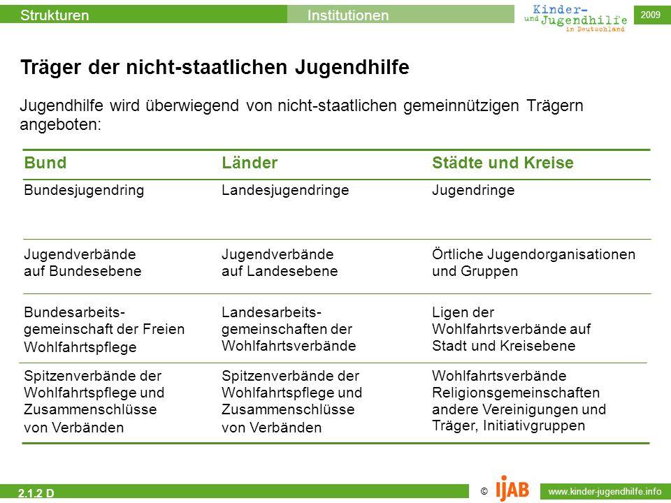 2009 © www.kinder-jugendhilfe.info StrukturenInstitutionen 2.1.2 D Träger der nicht-staatlichen Jugendhilfe Jugendhilfe wird überwiegend von nicht-sta