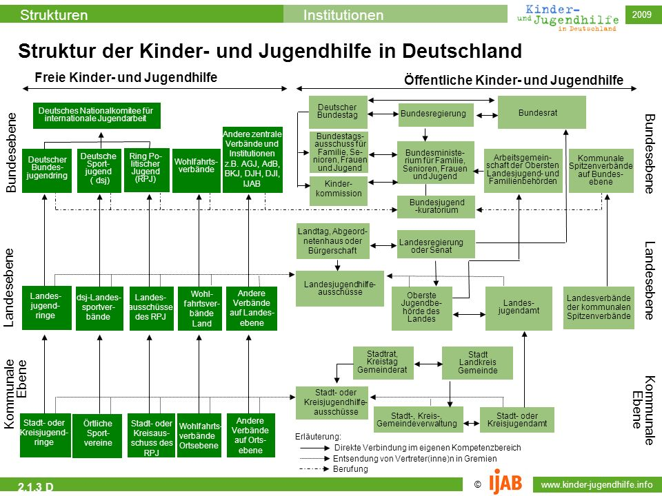 2009 © www.kinder-jugendhilfe.info StrukturenInstitutionen Bundesministe- rium für Familie, Senioren, Frauen und Jugend Bundesjugend -kuratorium Lande