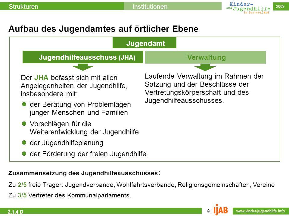 2009 © www.kinder-jugendhilfe.info StrukturenInstitutionen 2.1.4 D Aufbau des Jugendamtes auf örtlicher Ebene Jugendamt Jugendhilfeausschuss (JHA) Ver